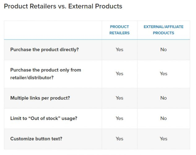 Product Retailers vs. External Products