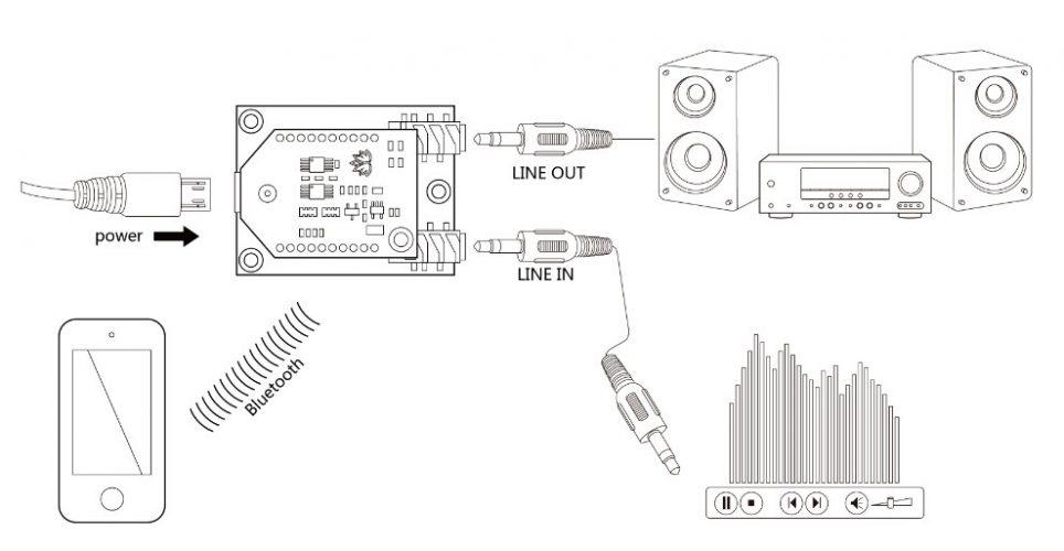 bluetooth audio receiver board by oz robotics tech marketplace